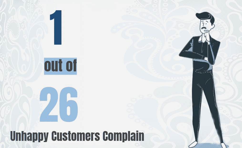 a infograph showing unhappy customer complain data