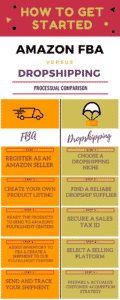 an info graphic showing how to start amazon fba and dropshipping