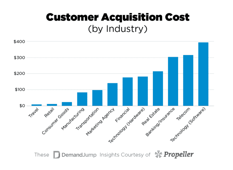 chart-for-customer-acquisition-cost