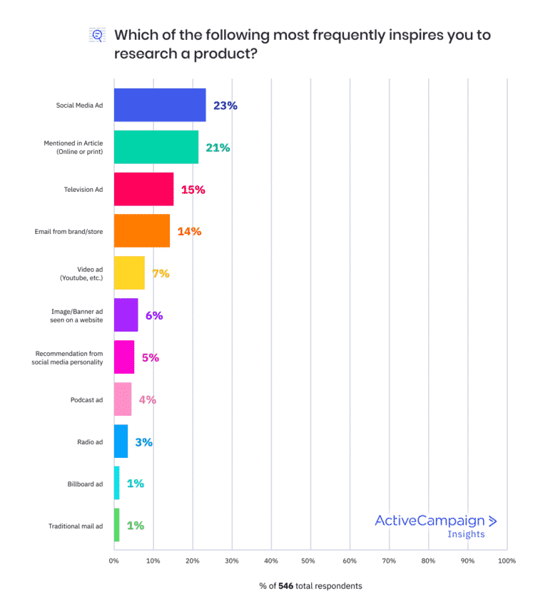 product-research-insight-chart