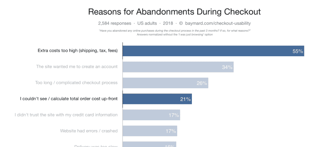 cart-abandonment-rate-chart