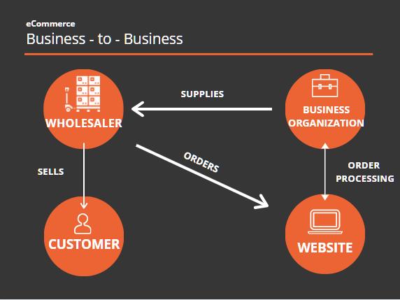 ecommerce-b2b-diagram