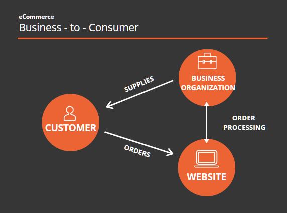 ecommerce-b2c-diagram