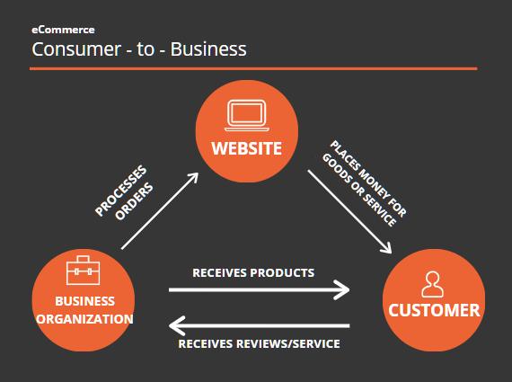 ecommerce-c2b-diagram