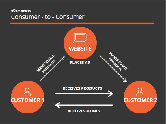 ecommerce-c2c-diagram