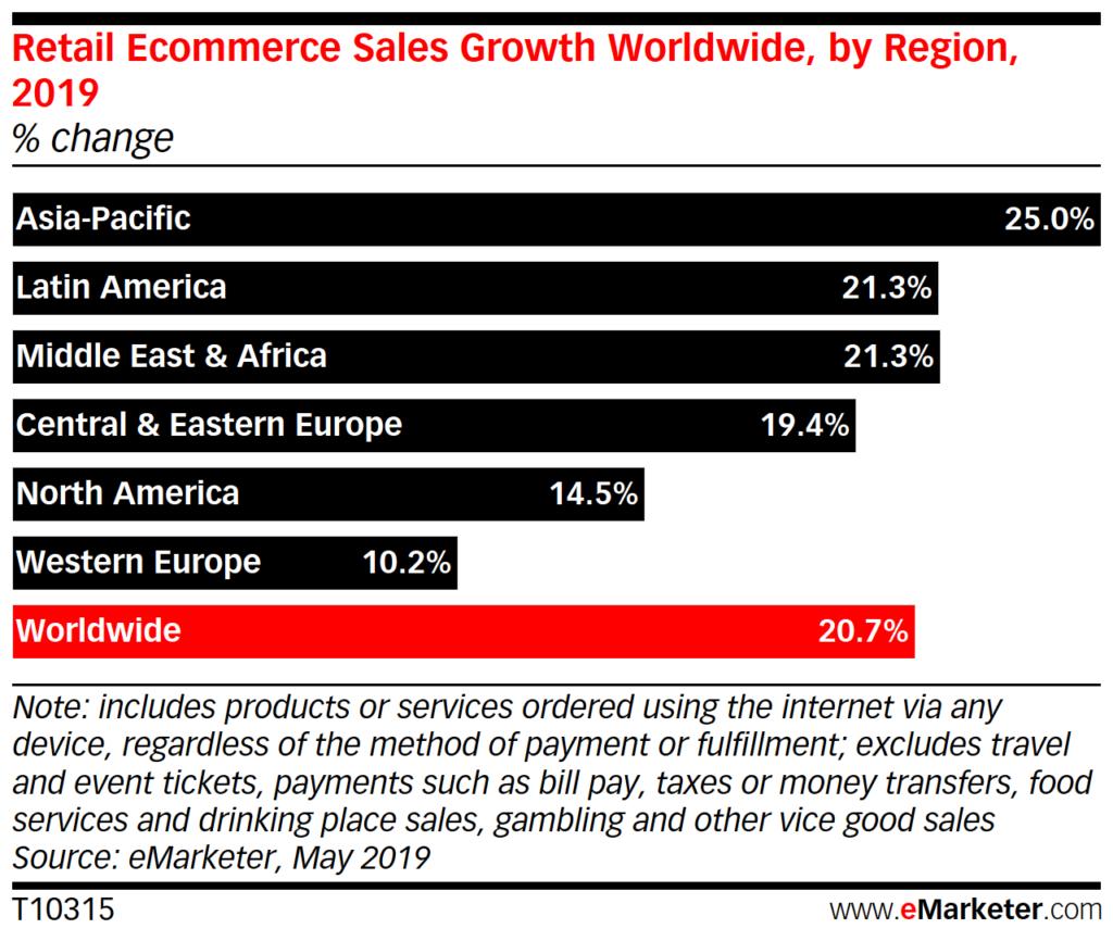 ecommerce-growth-statistics