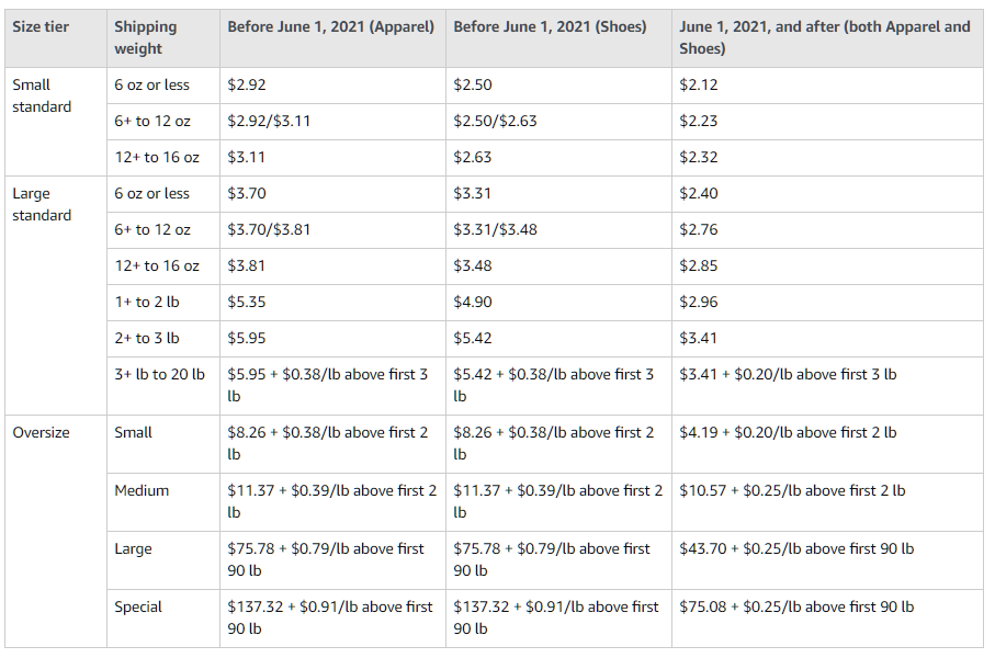 apparel-shoes-fee-changes-table