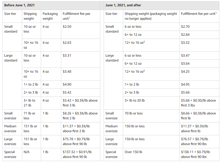 core-fba-fulfillment-fee-changes-table