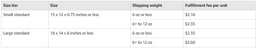 fba-small-light-amazon-fee-changes-table
