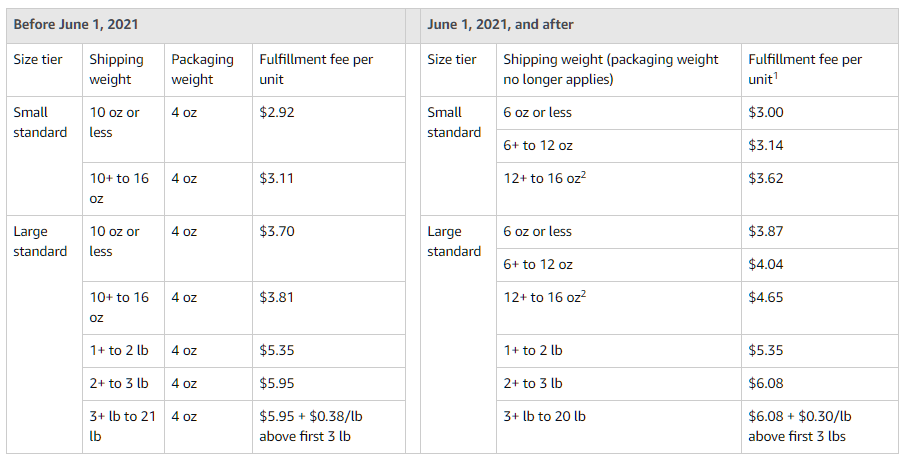 fba-fulfillment-fee-changes-for-apparel-table