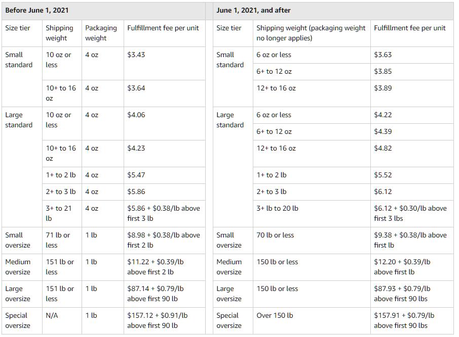 fulfillment-fee-changes-for-dangerous-goods