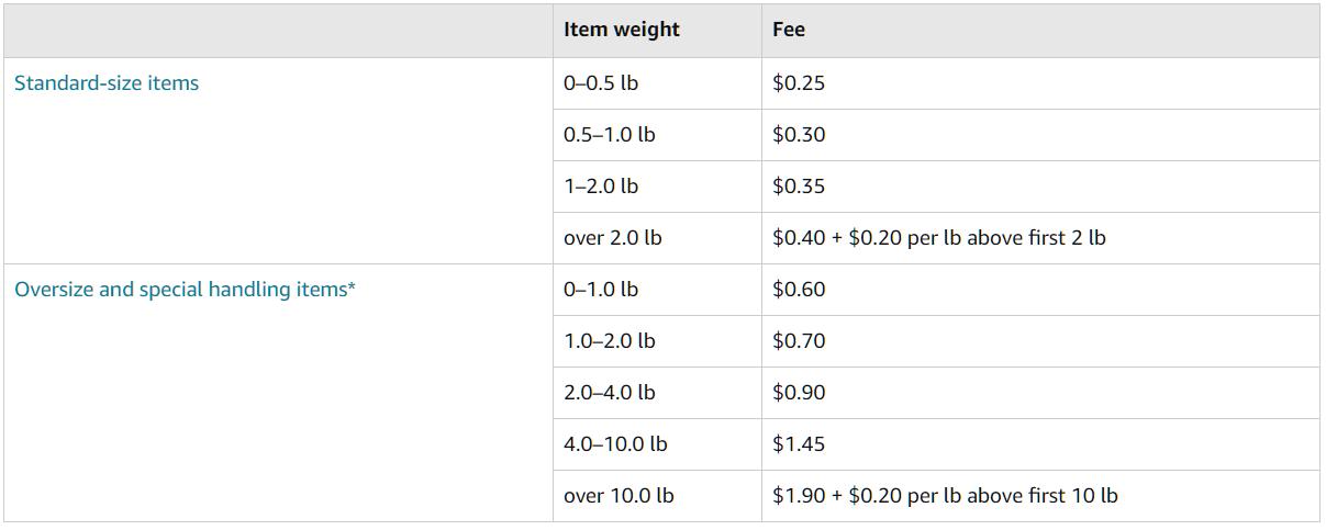 amazon-fba-liquidations-processing-fees-photo